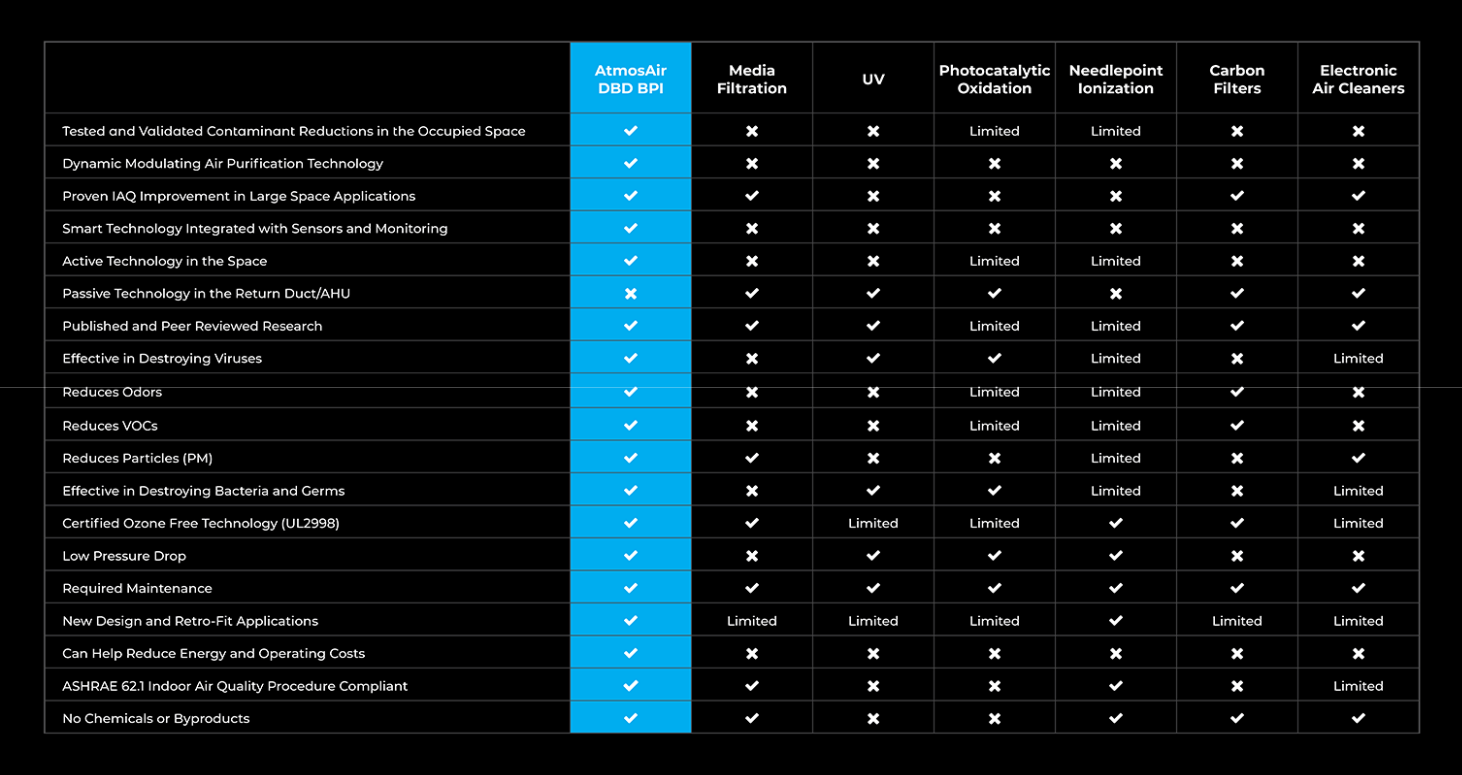 Competitive Product Comparison Chart